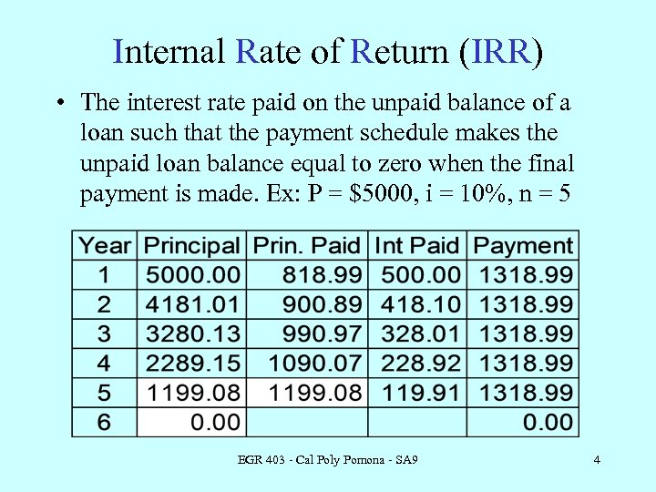Internal Rate of Return (IRR) • The interest rate paid on the unpaid balance