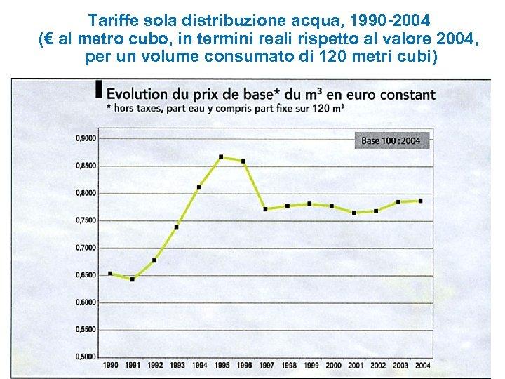 Tariffe sola distribuzione acqua, 1990 -2004 (€ al metro cubo, in termini reali rispetto