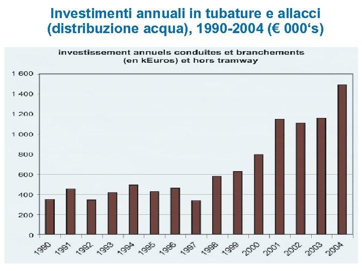 Investimenti annuali in tubature e allacci (distribuzione acqua), 1990 -2004 (€ 000's)