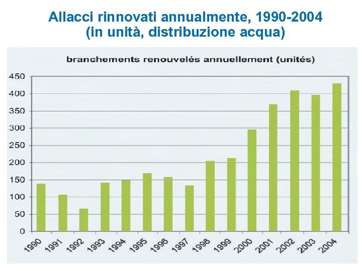 Allacci rinnovati annualmente, 1990 -2004 (in unità, distribuzione acqua)