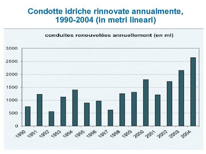 Condotte idriche rinnovate annualmente, 1990 -2004 (in metri lineari)