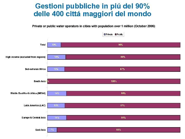 Gestioni pubbliche in piú del 90% delle 400 cittá maggiori del mondo