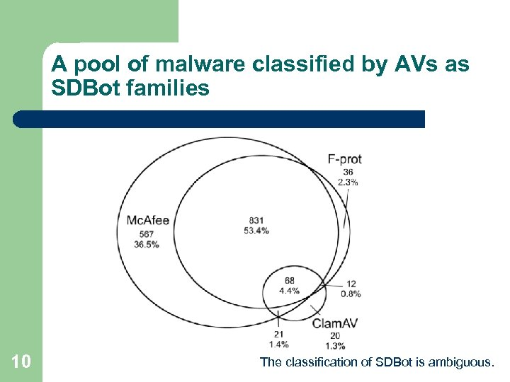 A pool of malware classified by AVs as SDBot families 10 The classification of