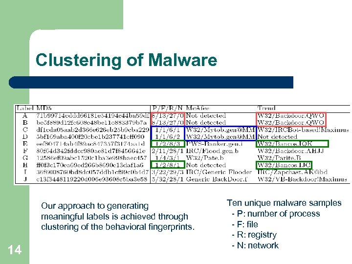 Clustering of Malware Our approach to generating meaningful labels is achieved through clustering of