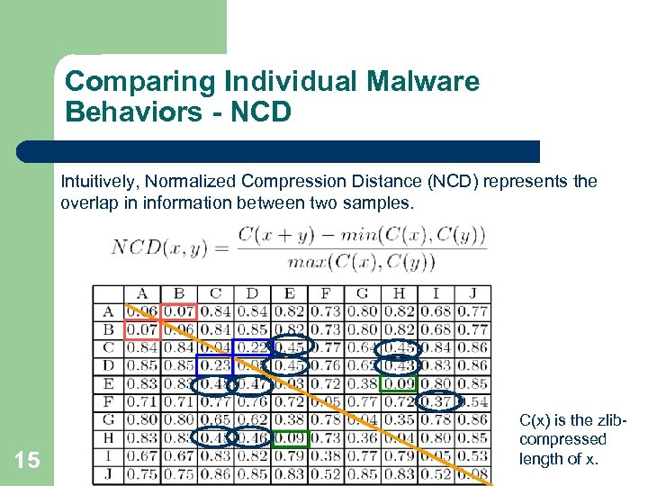 Comparing Individual Malware Behaviors - NCD Intuitively, Normalized Compression Distance (NCD) represents the overlap