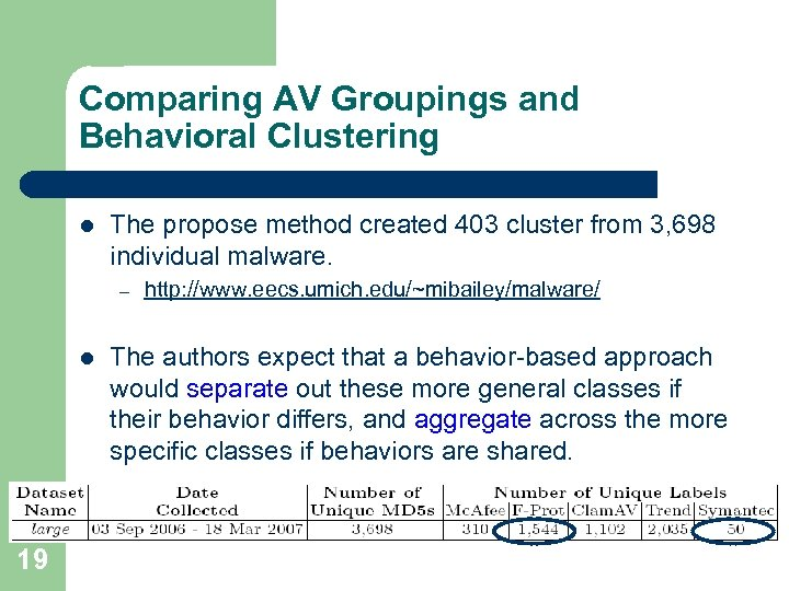 Comparing AV Groupings and Behavioral Clustering l The propose method created 403 cluster from