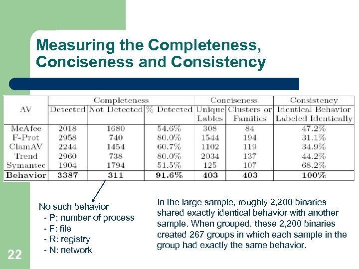 Measuring the Completeness, Conciseness and Consistency 22 No such behavior - P: number of