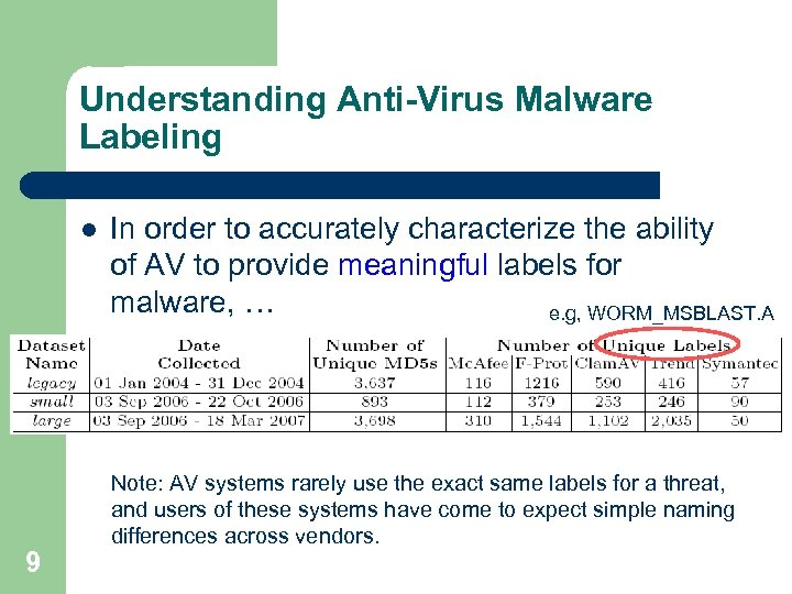 Understanding Anti-Virus Malware Labeling l 9 In order to accurately characterize the ability of
