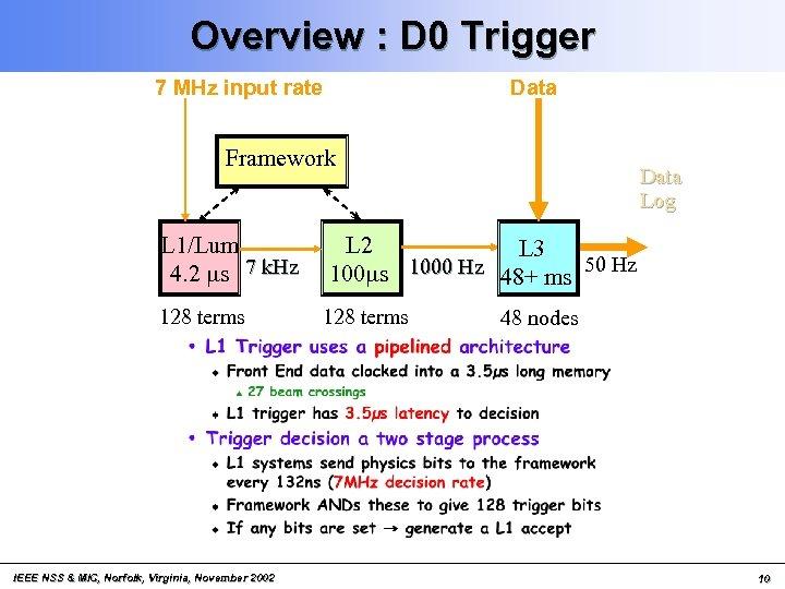 Overview : D 0 Trigger 7 MHz input rate Data Framework L 1/Lum 4.