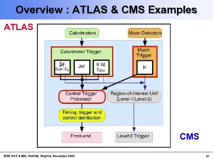 Overview : ATLAS & CMS Examples ATLAS CMS IEEE NSS & MIC, Norfolk, Virginia,