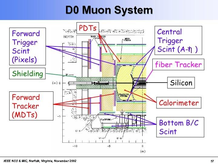 D 0 Muon System h IEEE NSS & MIC, Norfolk, Virginia, November 2002 17