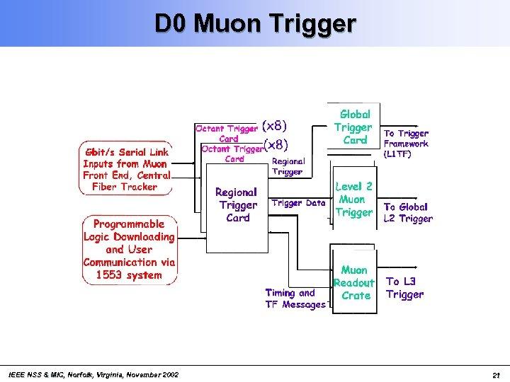 D 0 Muon Trigger IEEE NSS & MIC, Norfolk, Virginia, November 2002 21