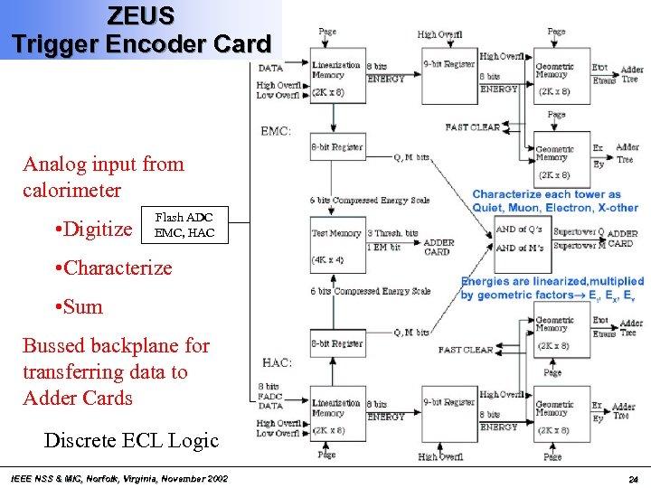 ZEUS Trigger Encoder Card Analog input from calorimeter • Digitize Flash ADC EMC, HAC