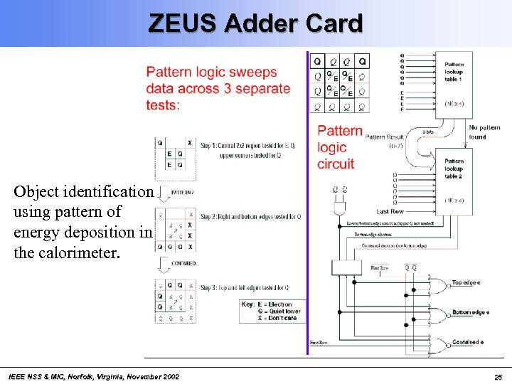 ZEUS Adder Card Object identification using pattern of energy deposition in the calorimeter. IEEE
