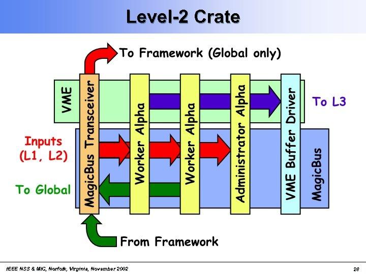 Level-2 Crate IEEE NSS & MIC, Norfolk, Virginia, November 2002 28