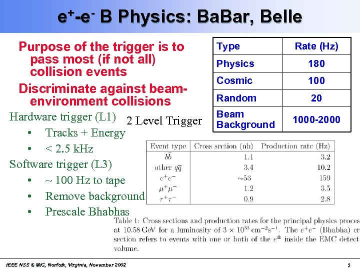 e+-e- B Physics: Ba. Bar, Belle Purpose of the trigger is to pass most