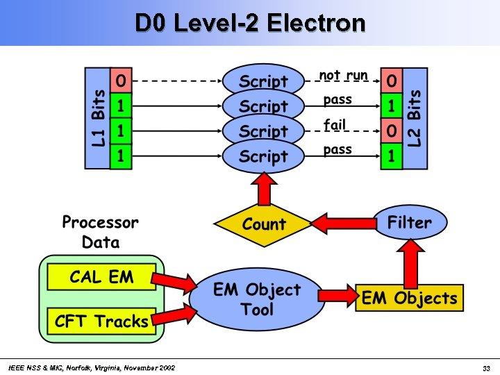 D 0 Level-2 Electron IEEE NSS & MIC, Norfolk, Virginia, November 2002 33