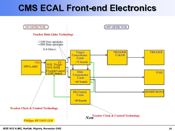 CMS ECAL Front-end Electronics IEEE NSS & MIC, Norfolk, Virginia, November 2002 38