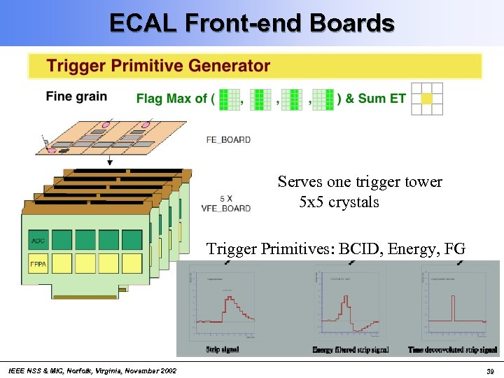 ECAL Front-end Boards Serves one trigger tower 5 x 5 crystals Trigger Primitives: BCID,