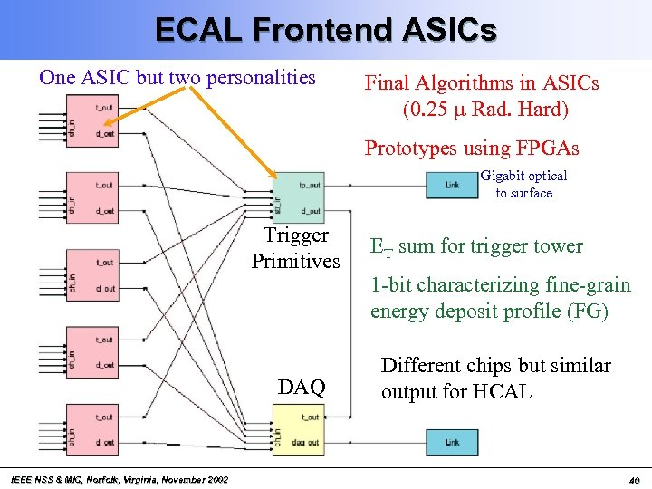 ECAL Frontend ASICs One ASIC but two personalities Final Algorithms in ASICs (0. 25