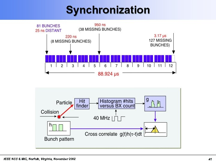 Synchronization IEEE NSS & MIC, Norfolk, Virginia, November 2002 41