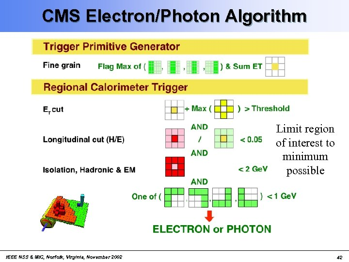 CMS Electron/Photon Algorithm Limit region of interest to minimum possible IEEE NSS & MIC,