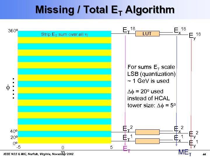Missing / Total ET Algorithm 360 o Strip ET sum over all h Ey