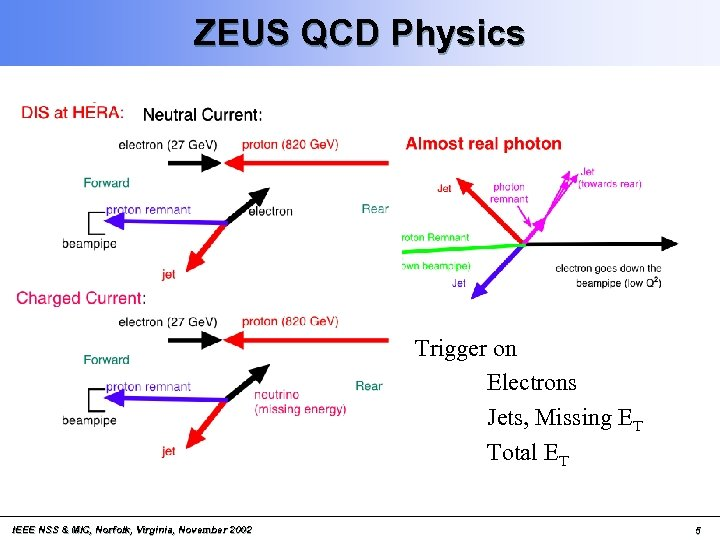 ZEUS QCD Physics Trigger on Electrons Jets, Missing ET Total ET IEEE NSS &