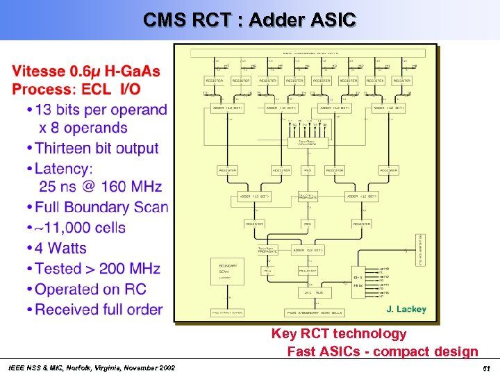 CMS RCT : Adder ASIC Key RCT technology Fast ASICs - compact design IEEE