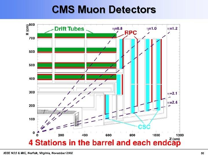 CMS Muon Detectors IEEE NSS & MIC, Norfolk, Virginia, November 2002 56