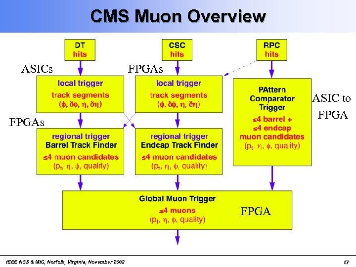 CMS Muon Overview ASICs FPGAs ASIC to FPGAs FPGA IEEE NSS & MIC, Norfolk,