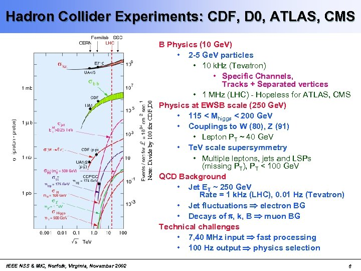 Note: Divide by 100 for CDF, D 0 Hadron Collider Experiments: CDF, D 0,
