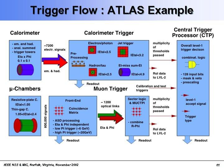 Trigger Flow : ATLAS Example IEEE NSS & MIC, Norfolk, Virginia, November 2002 61
