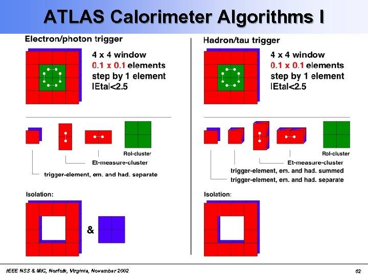 ATLAS Calorimeter Algorithms I IEEE NSS & MIC, Norfolk, Virginia, November 2002 62
