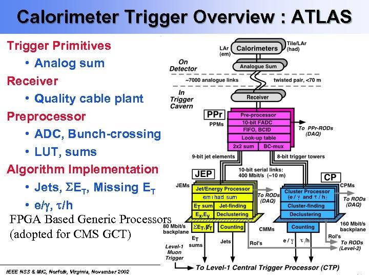 Calorimeter Trigger Overview : ATLAS Trigger Primitives • Analog sum Receiver • Quality cable
