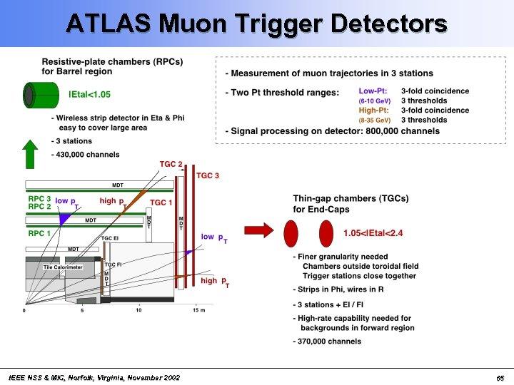 ATLAS Muon Trigger Detectors IEEE NSS & MIC, Norfolk, Virginia, November 2002 65