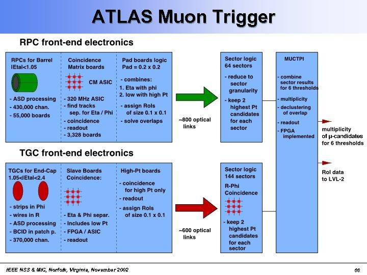 ATLAS Muon Trigger IEEE NSS & MIC, Norfolk, Virginia, November 2002 66