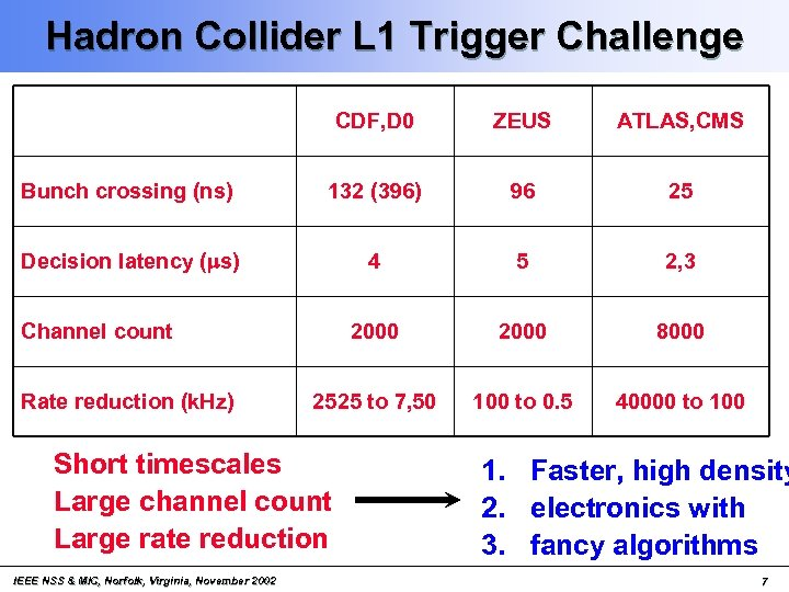 Hadron Collider L 1 Trigger Challenge CDF, D 0 ZEUS ATLAS, CMS Bunch crossing