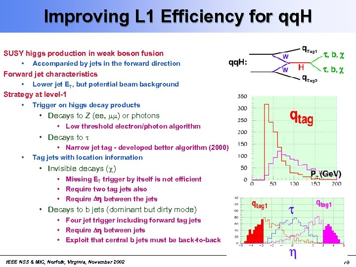 Improving L 1 Efficiency for qq. H SUSY higgs production in weak boson fusion