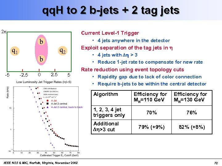 qq. H to 2 b-jets + 2 tag jets 2 p b q 1