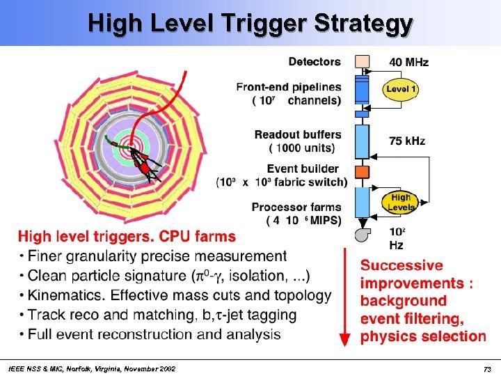 High Level Trigger Strategy IEEE NSS & MIC, Norfolk, Virginia, November 2002 73