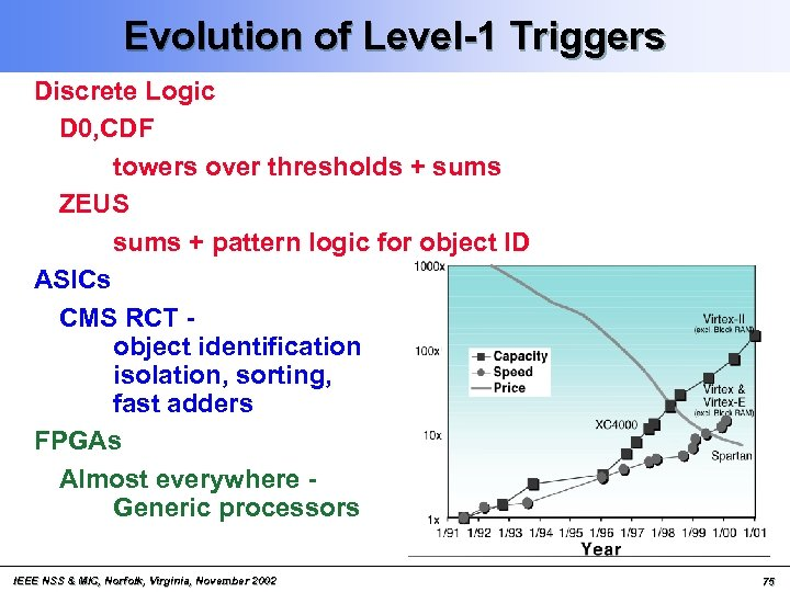 Evolution of Level-1 Triggers Discrete Logic D 0, CDF towers over thresholds + sums