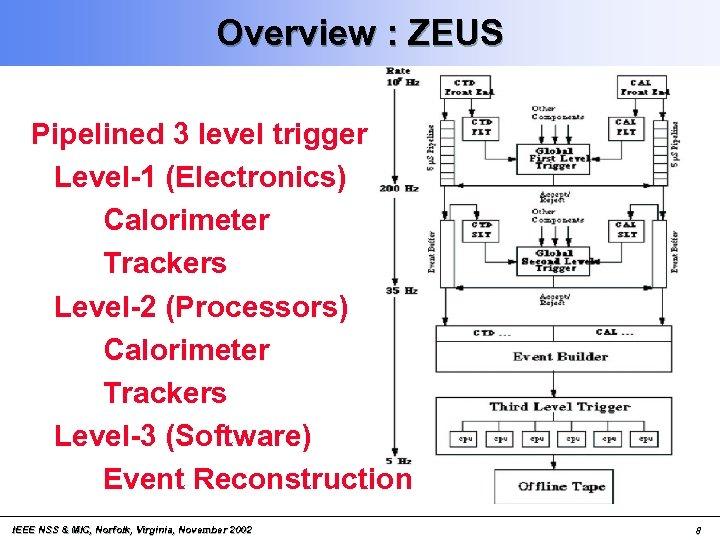 Overview : ZEUS Pipelined 3 level trigger Level-1 (Electronics) Calorimeter Trackers Level-2 (Processors) Calorimeter