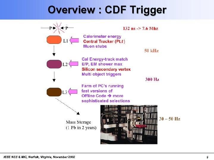 Overview : CDF Trigger IEEE NSS & MIC, Norfolk, Virginia, November 2002 9