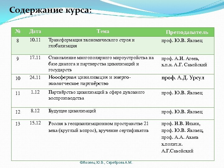 Содержание курса: № Дата Тема 8 10. 11 Трансформация экономического строя и глобализация проф.