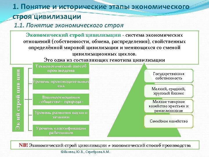 1. Понятие и исторические этапы экономического строя цивилизации 1. 1. Понятие экономического строя Эк-ий