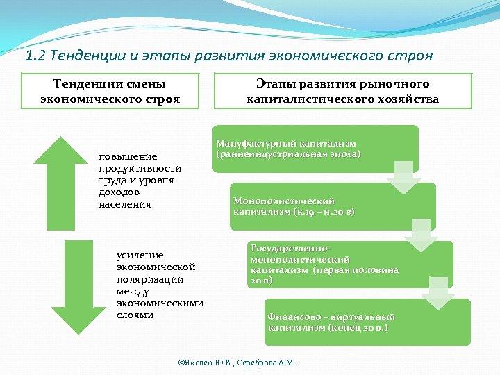 1. 2 Тенденции и этапы развития экономического строя Тенденции смены экономического строя повышение продуктивности
