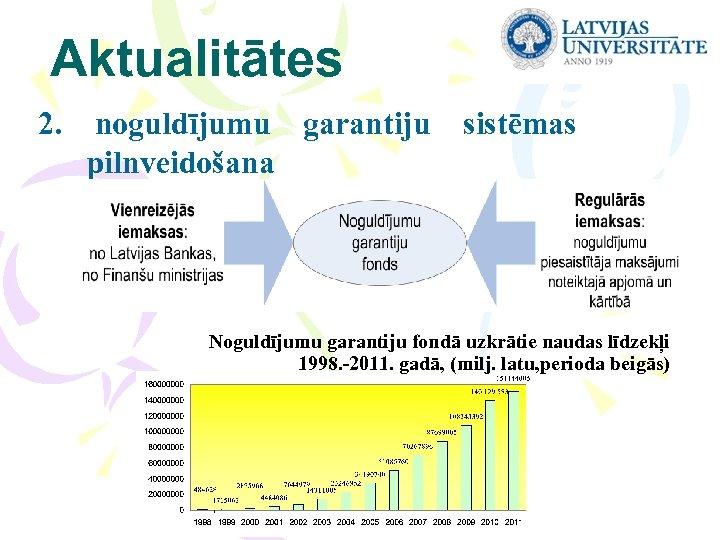 Aktualitātes 2. noguldījumu garantiju sistēmas pilnveidošana Noguldījumu garantiju fondā uzkrātie naudas līdzekļi 1998. -2011.