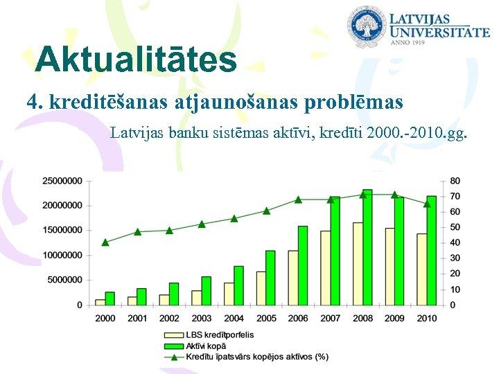 Aktualitātes 4. kreditēšanas atjaunošanas problēmas Latvijas banku sistēmas aktīvi, kredīti 2000. -2010. gg.