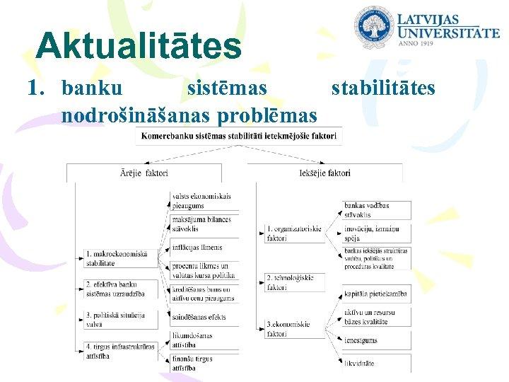 Aktualitātes 1. banku sistēmas stabilitātes nodrošināšanas problēmas